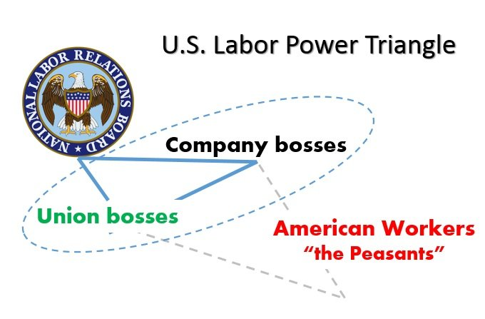 Labor Triangle